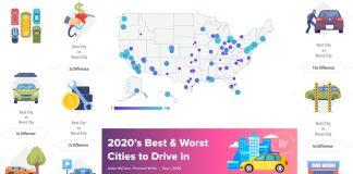 Las mejores y peores ciudades para manejar en 2020