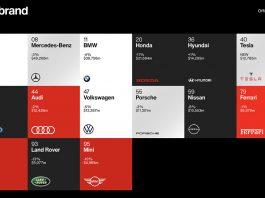 Top 15 marcas de autos 2020
